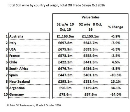 Total still wine by country of origin, total off-trade 52w/e to Oct 2016